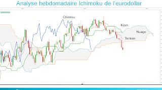 eurodollar trading ichimoku kijun