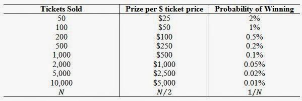 50 50 raffle ticket prices