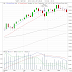 Möjlig säljsignal på gång i S&P-500?