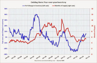 Year-over-year Inventory