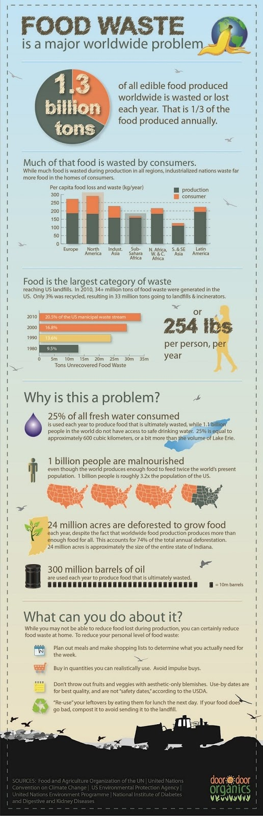 food waste graphic infograph