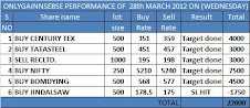 ONLYGAIN PERFORMANCE OF 28TH MARCH 2012 ON (WEDNESDAY)...