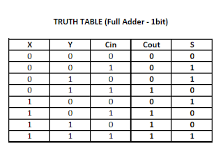 Ece logic circuit full adder for 1 bit comparator truth table