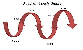 """""""Entendiendo la crisis"""" - artículo de Zoltan Zigedy (el autor hace observaciones críticas a otro artículo ya publicado en el Foro) - tomado en marzo de 2013 del blog Crítica Marxista-Leninista - Interesante Crisis+c%C3%ADclicas"""