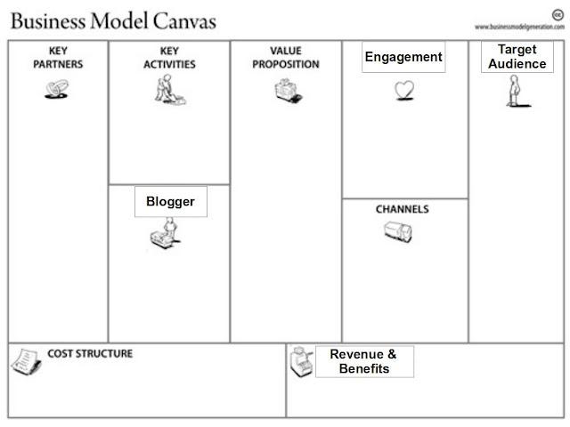 Blog-business-model-canvas