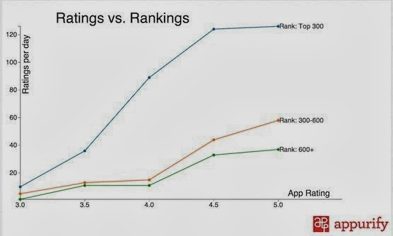 從上圖數據可以顯示排名愈前名者,用戶的活躍度相對也會提升,而加入評論的人數也會增加。
