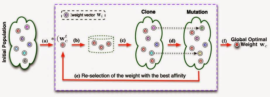 Pencarian bobot Naive Bayes dengan metode Artificial Immune System (AIS)