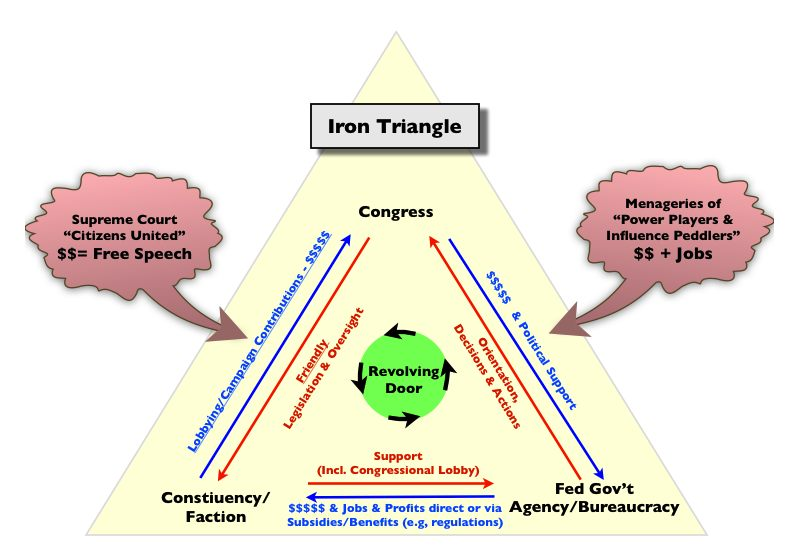the iron triangle model of policy making involving congress Iron triangle diagram in united states politics, the iron triangle is a term used by political scientists to describe the policy-making relationship among the congressional committees, the.