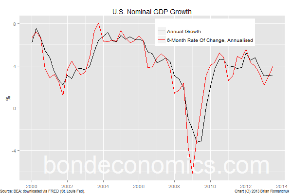 Chart: U.S. Nominal GDP growth rate.
