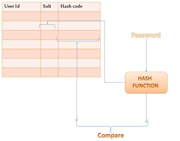 generate random passwords in unix