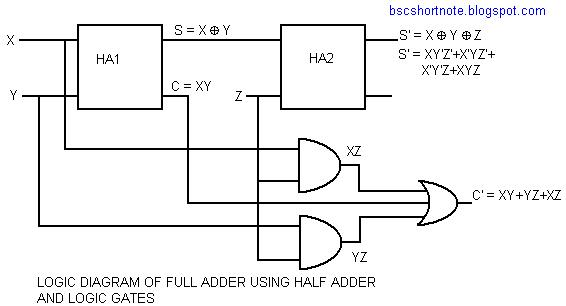 diagram for half adder