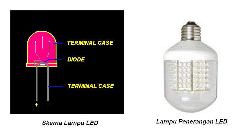 ... karena soket lampu didesain sama dengan soket lampu pada umumnya