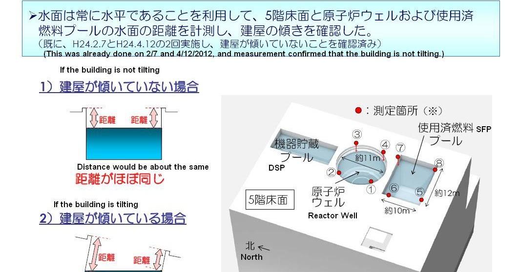 Fukushima I Nuke Plant Reactor 4 Bldg Is Not Tilting Says Tepco With Data Exskf