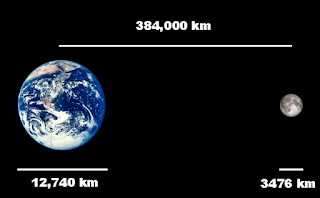 Distance Between Earth and Moon