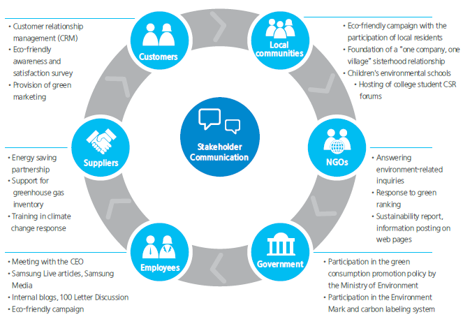 bmw stakeholders Need to identify your stakeholders use this list of project and organisation stakeholders as a starting point a list of stakeholders for your project or organisation.
