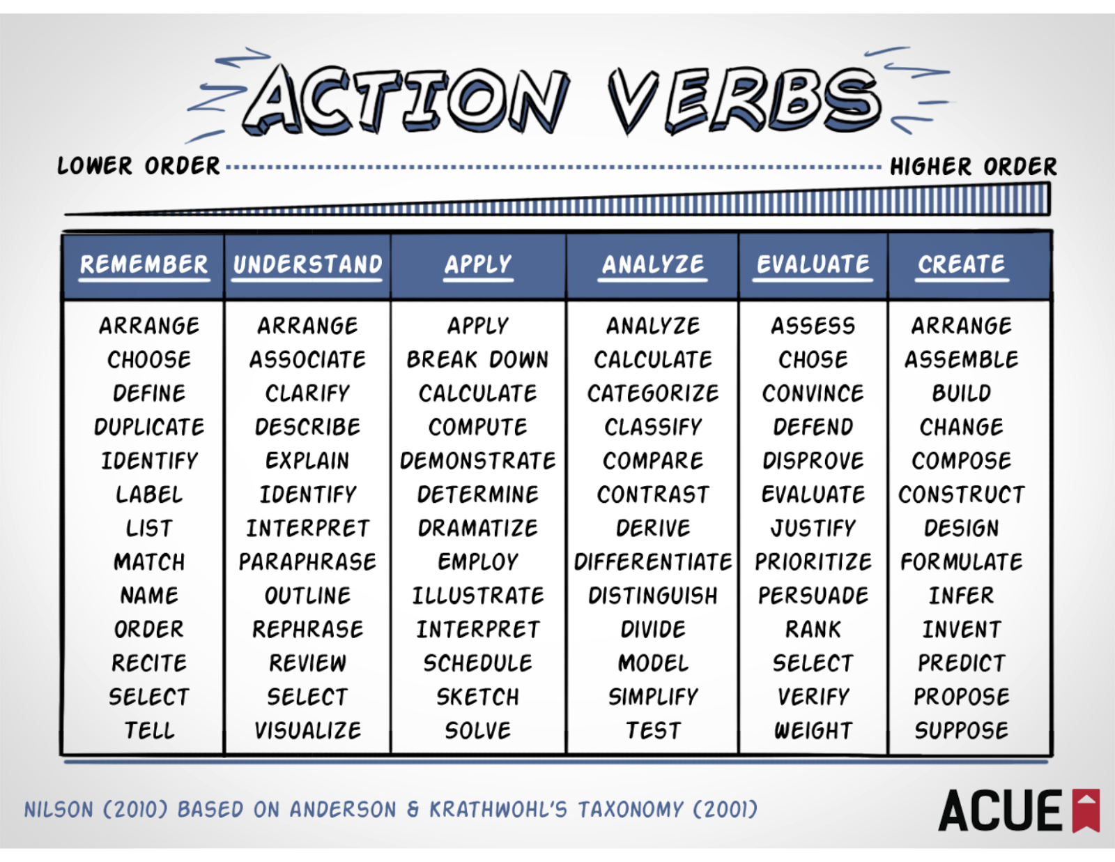 Resume Action Words List  Action Resume Words