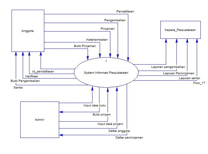 Kerah dfd data flow diagram perpustakaan dfd level 1 ccuart Images