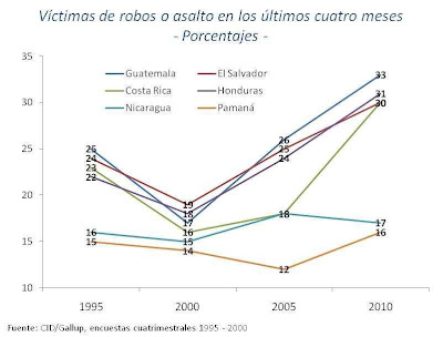 Chart of CID-Gallup's 5 year poll of crime in Central-America