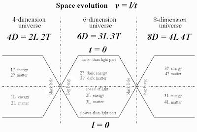 Space evolution. Mathematics for blondes. Nikolay Khyzhnjak.