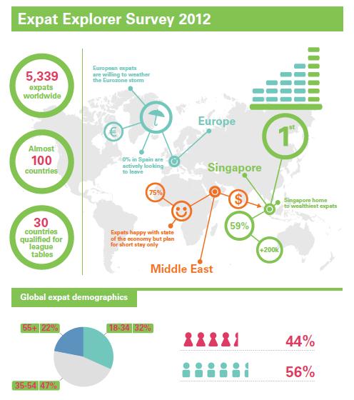 Expat Explorer: 2012 Expat Explorer survey results out today!
