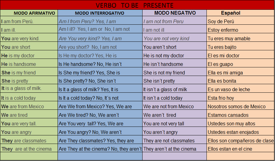 BLOG INGLES I: VERBO TO BE
