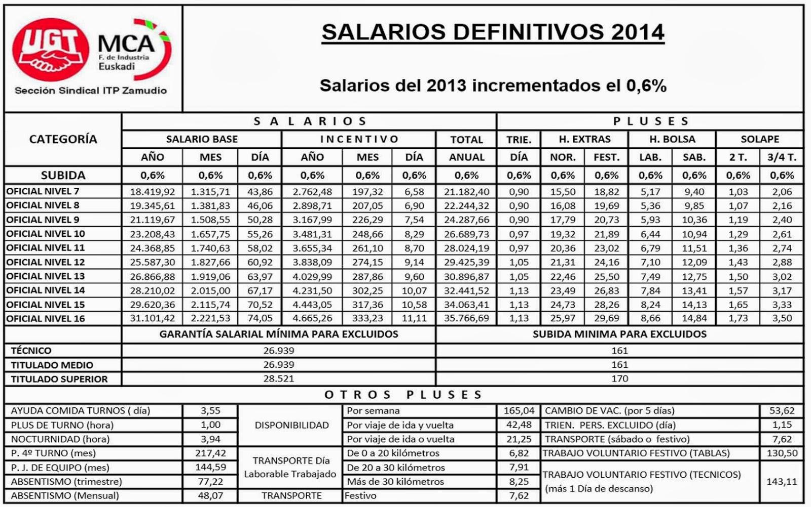 Tablas Irpf 2016 Salariales | newhairstylesformen2014.com
