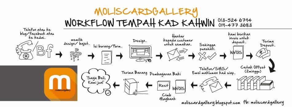 MolisCardGallery