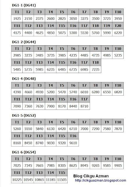Jadual gaji baru ssm 2012 | kiraan kenaikan gaji Dapat update terkini