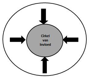 reactieve aandacht cirkel van betrokkenheid