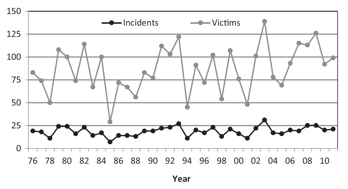 the issue of workplace shootings in the united states When a research vacuum on a matter of public safety meets a 24-hour  such  incidents include workplace and school shootings  the patterns and  prevalence of mass public shootings in the united states, 1915‒2013.