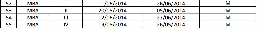 GTU MBA Summer Exam Dates 2014