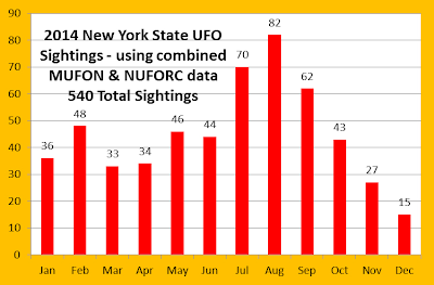 New York State UFO Sightings (Graph)