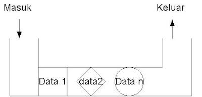 Algoritma dan Implementasi (C++) Queue