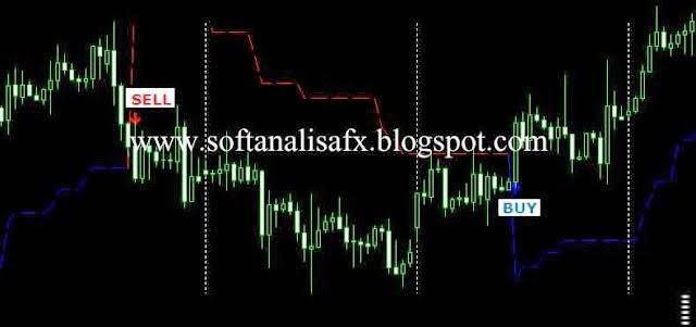 Teknik forex simple profitable