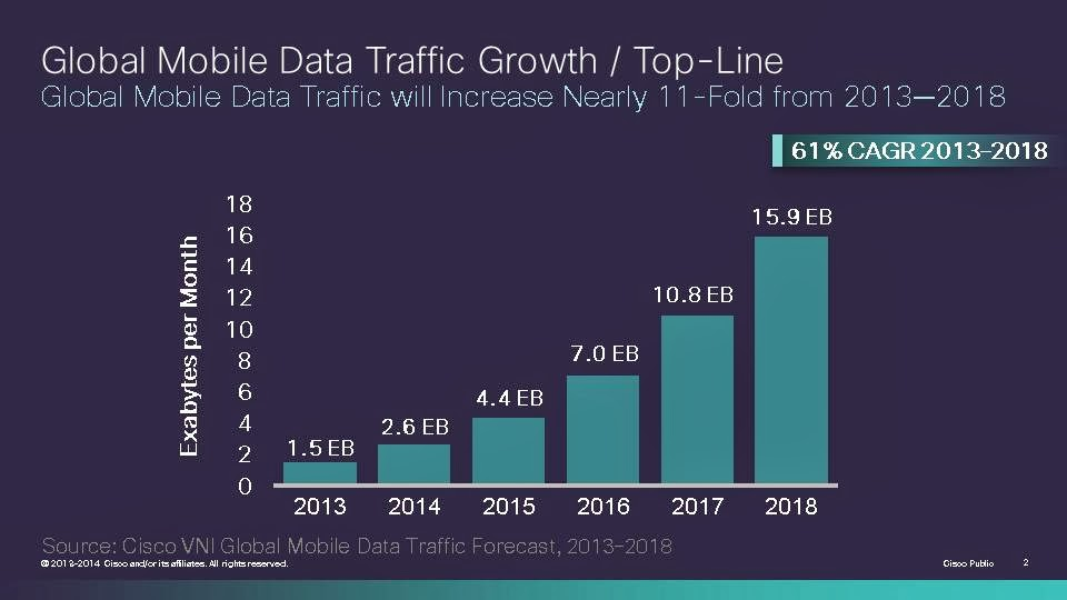 Mobile data traffic increase