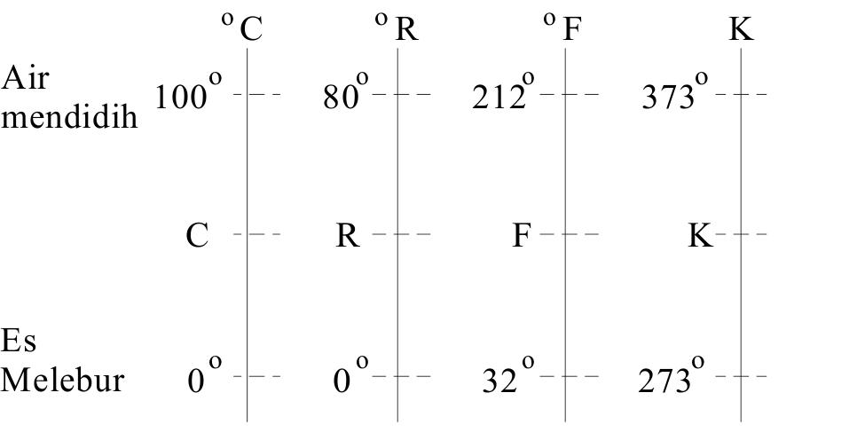 Hubunganantar skala suhu