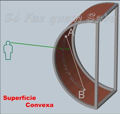 Superfície Convexa.