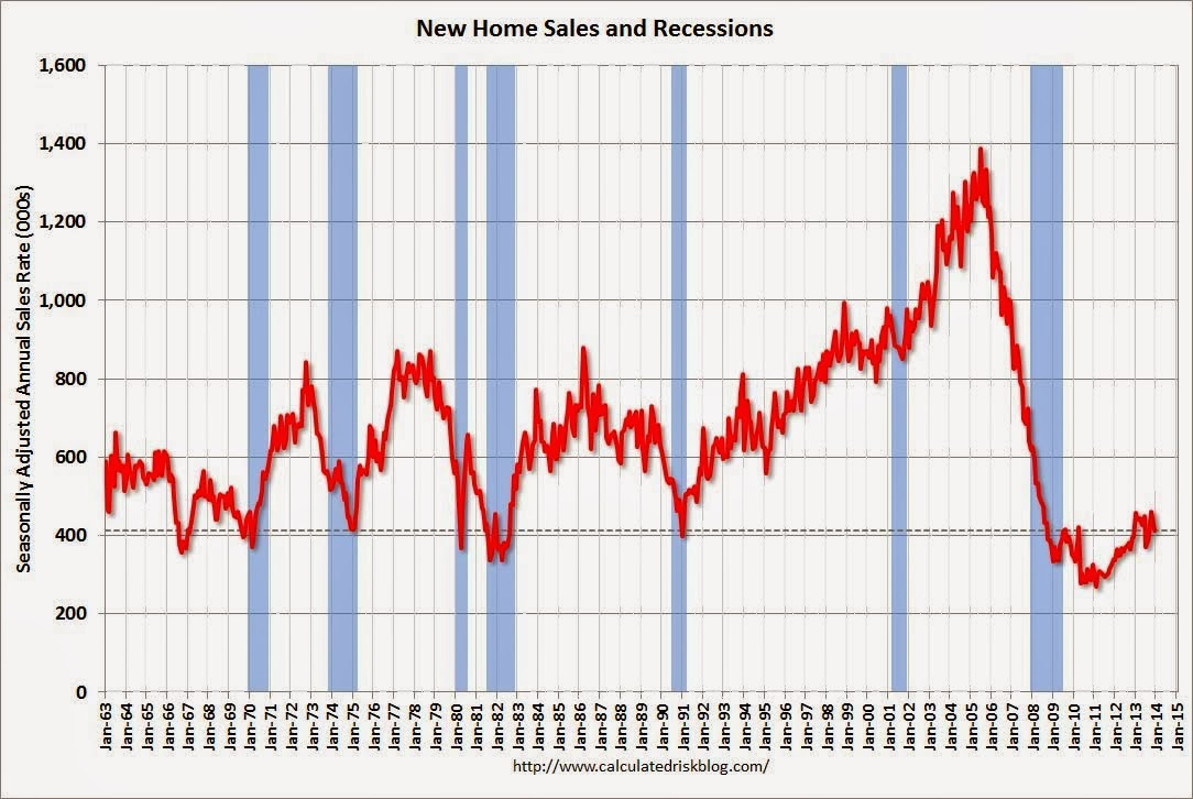 new home sales new home sales chart home sales charts the wall