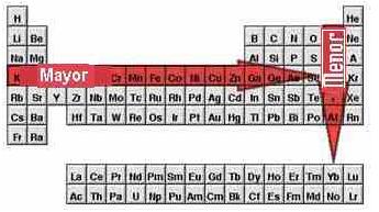 la variacin de afinidad electrnica dentro del sistema peridico es similar a la variacin del potencial de ionizacin aunque es mucho menos peridica - Tabla Periodica Completa Punto De Fusion