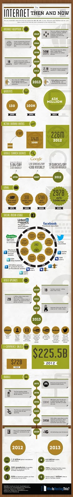http://technorati.com/technology/article/the-internet-then-and-now-infographic/?utm_content=bufferb83b4&utm_medium=social&utm_source=twitter.com&utm_campaign=buffer