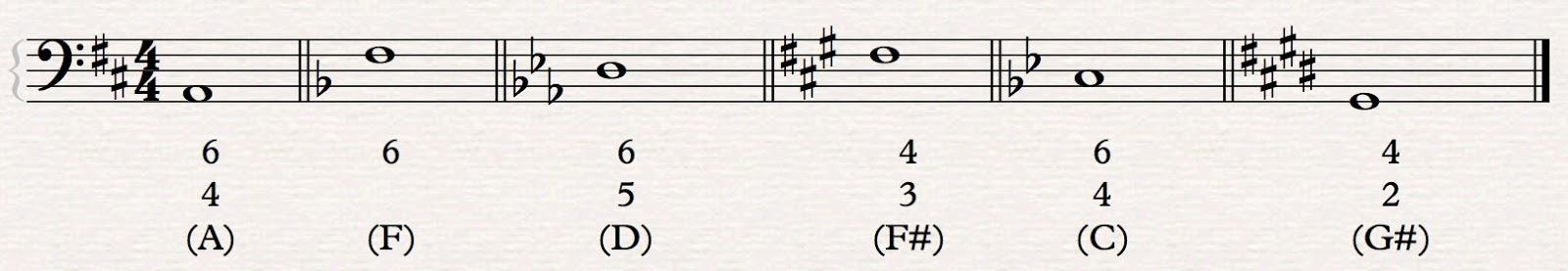 12tone How Do You Figure A Guide To Figured Bass