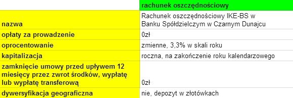 Indywidualne konto emerytalne BS Czarny Dunajec oprocentowanie