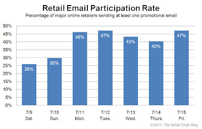 Click to view the July 15, 2011 Retail Email Participation Rate larger