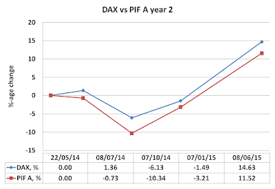 2nd year, result, PIF A, DAX