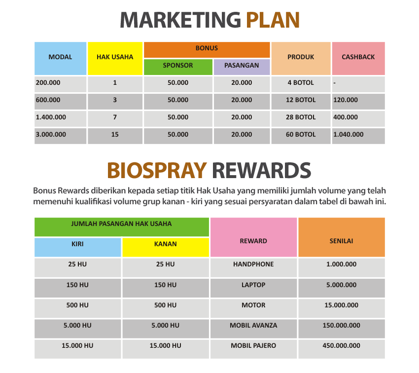 Bisnis Modal Kecil Bio Spray Gold