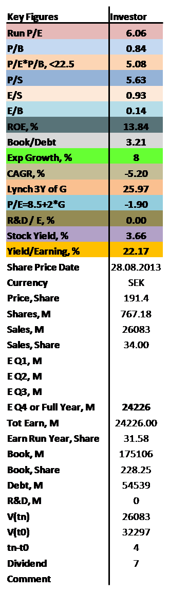 contrarian values of P/E, P/B, ROE as well as dividend