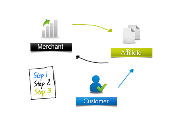 Online affiliate marketing case study