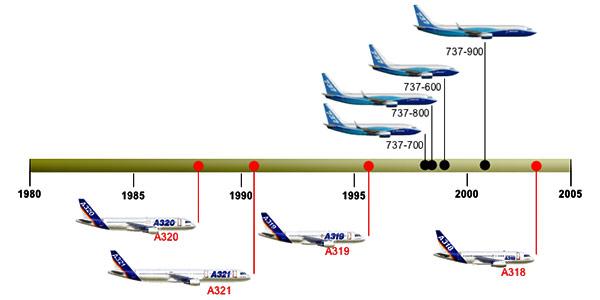 boeing airbus evaluation