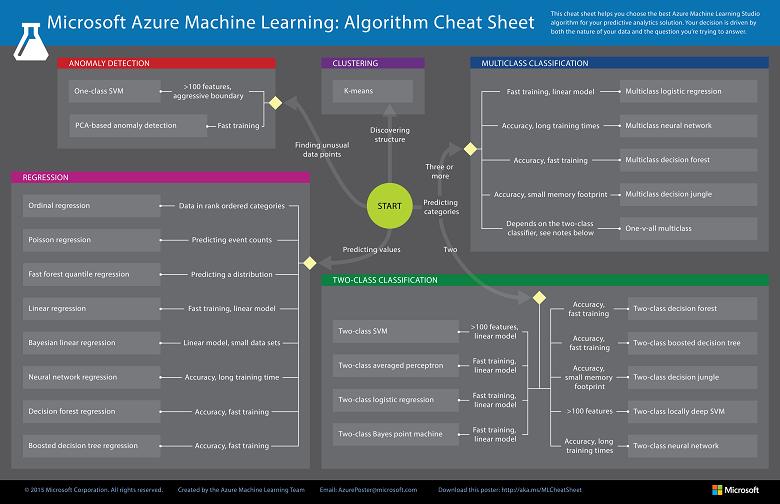 machine learning algorithm sheet