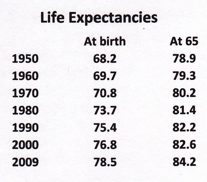 let u0026 39 s talk books and politics  life expectancies and